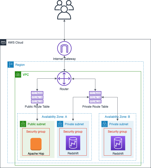 Getting started with Apache Hop on AWS: Part 1