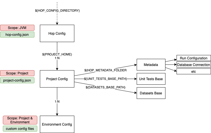 Project Hop: Project and Environment Configuration